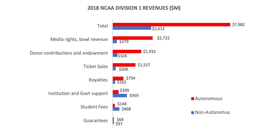 NCAA College athletics revenue