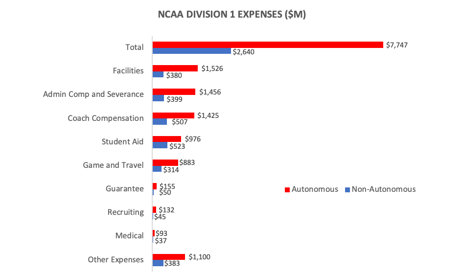 college athletics revenue