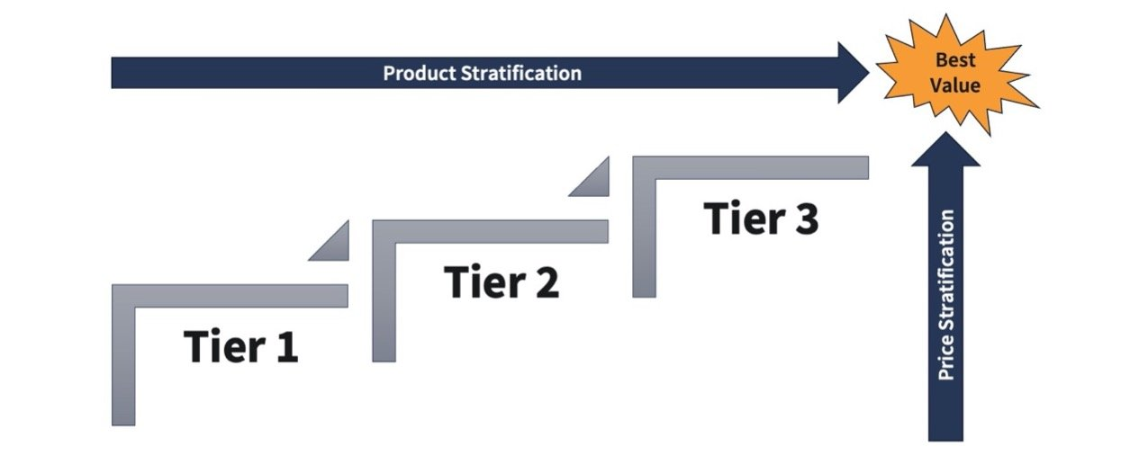 product stratification